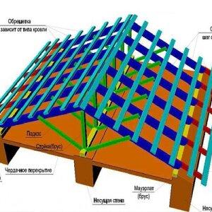 Как сделать крышу двухскатную